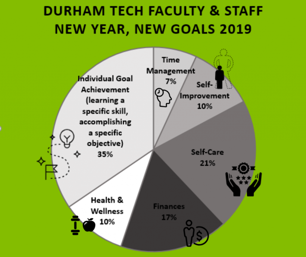 Durham Tech Faculty & Staff New Year, New Goals 2019 pie chart-- 35% of those surveyed are interested in Individual Goal Achievement, including learning a specific skill or accomplishing a specific objective. 7% of those surveyed are interested in improving their time management. 10% of those surveyed are interested in self-improvement-related goals. 21% of those surveyed are interested in improving their own self-care. 17% are interested in improving their finances or financial literacy, and 10% have health and wellness-related goals, mostly related to exercising more and eating more healthily.